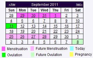 Ovulation Chart and Calendar | My Fertility Charts